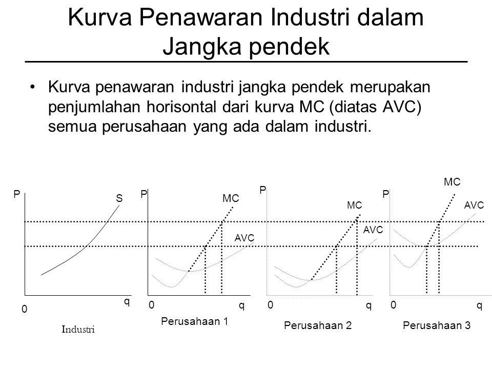 Kurva Penawaran Industri dalam Jangka pendek