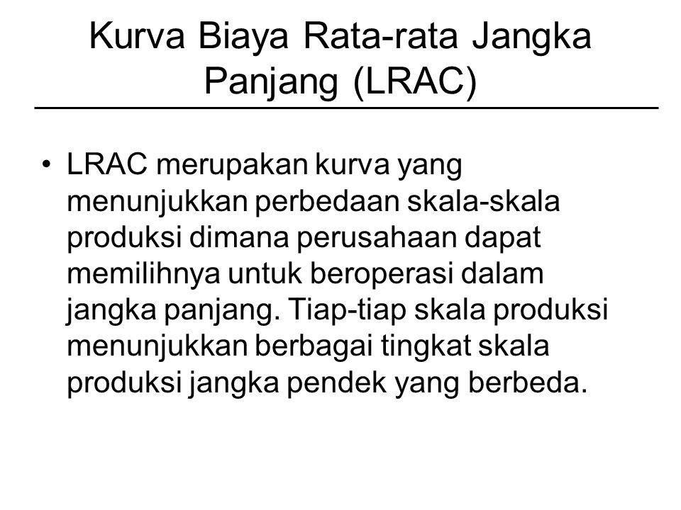 Kurva Biaya Rata-rata Jangka Panjang (LRAC)