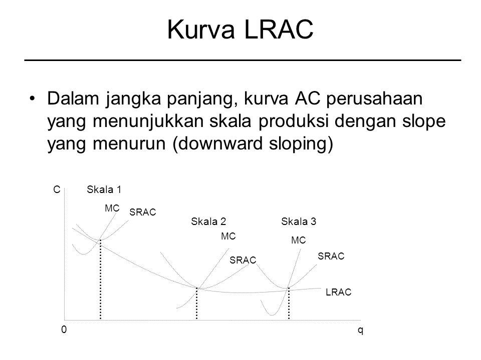 Kurva LRAC Dalam jangka panjang, kurva AC perusahaan yang menunjukkan skala produksi dengan slope yang menurun (downward sloping)