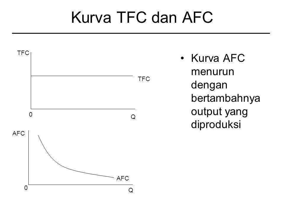 Kurva TFC dan AFC TFC Kurva AFC menurun dengan bertambahnya output yang diproduksi TFC Q AFC AFC Q