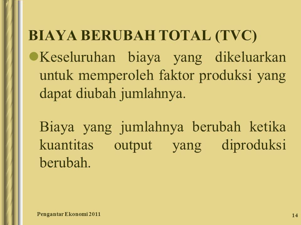 BIAYA BERUBAH TOTAL (TVC)