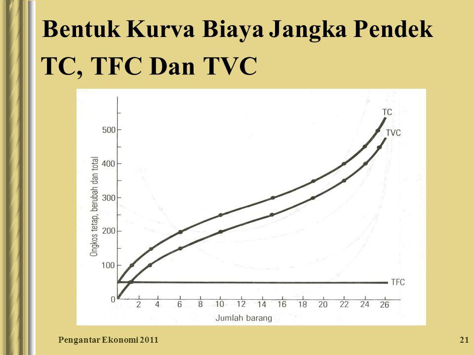 TC, TFC Dan TVC Bentuk Kurva Biaya Jangka Pendek