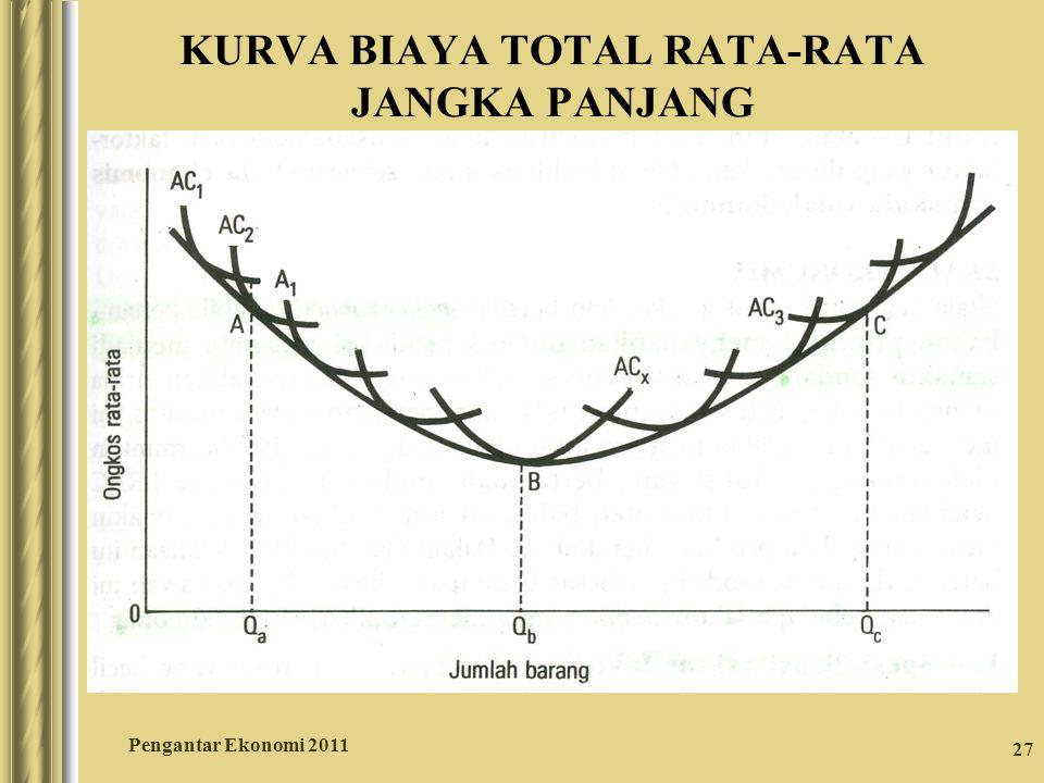 KURVA BIAYA TOTAL RATA-RATA JANGKA PANJANG