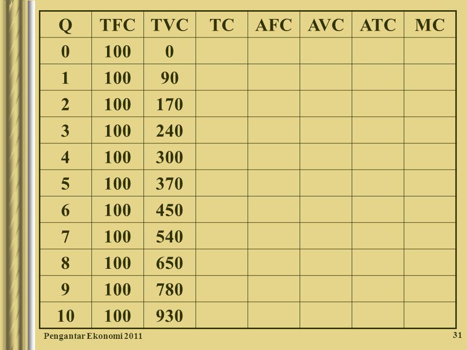 Q TFC TVC TC AFC AVC ATC MC 100 1 90 2 170 3 240 4 300 5 370 6 450 7