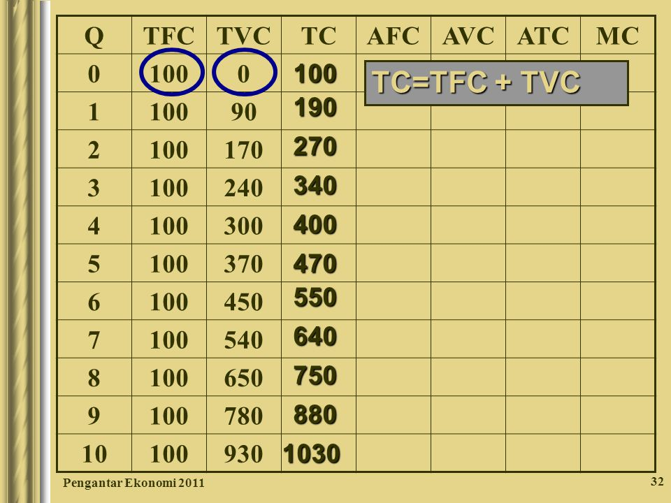 TC=TFC + TVC Q TFC TVC TC AFC AVC ATC MC 100 1 90 2 170 3 240 4 300 5