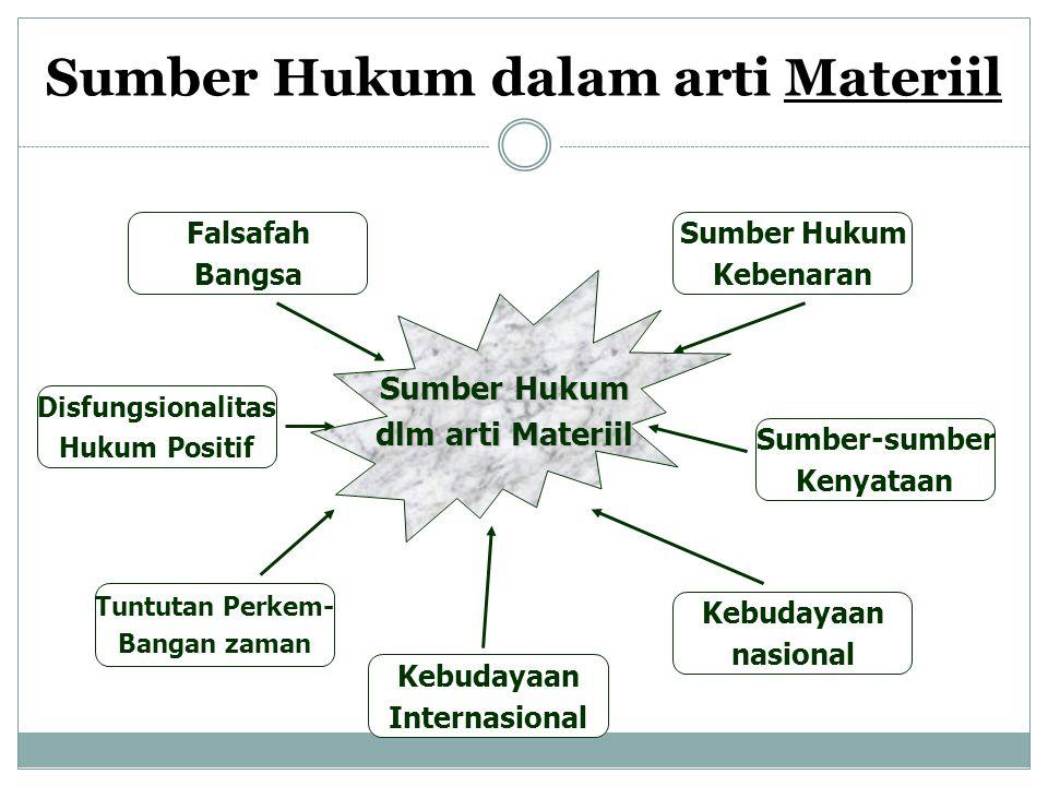 Sumber Hukum dalam arti Materiil
