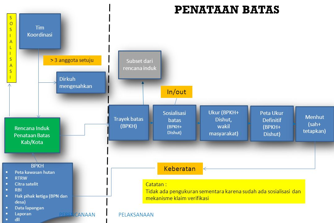 PENATAAN BATAS In/out Keberatan Tim Koordinasi