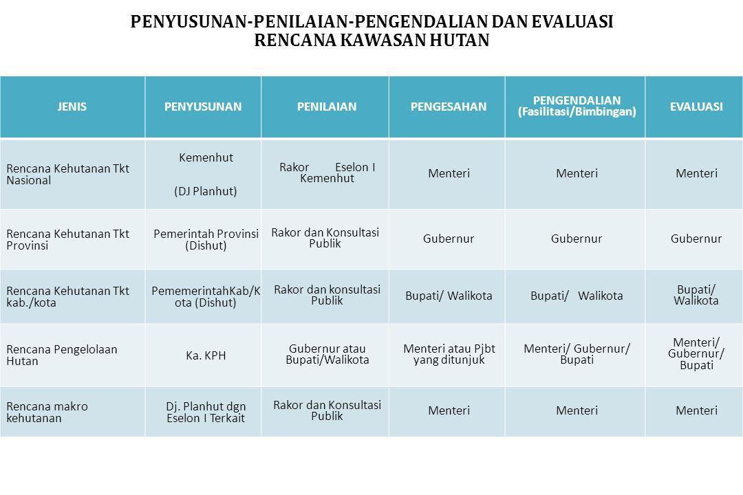 PENYUSUNAN-PENILAIAN-PENGENDALIAN DAN EVALUASI (Fasilitasi/Bimbingan)