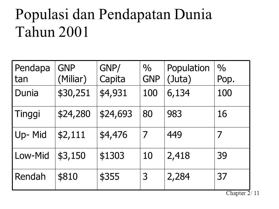 Populasi dan Pendapatan Dunia Tahun 2001