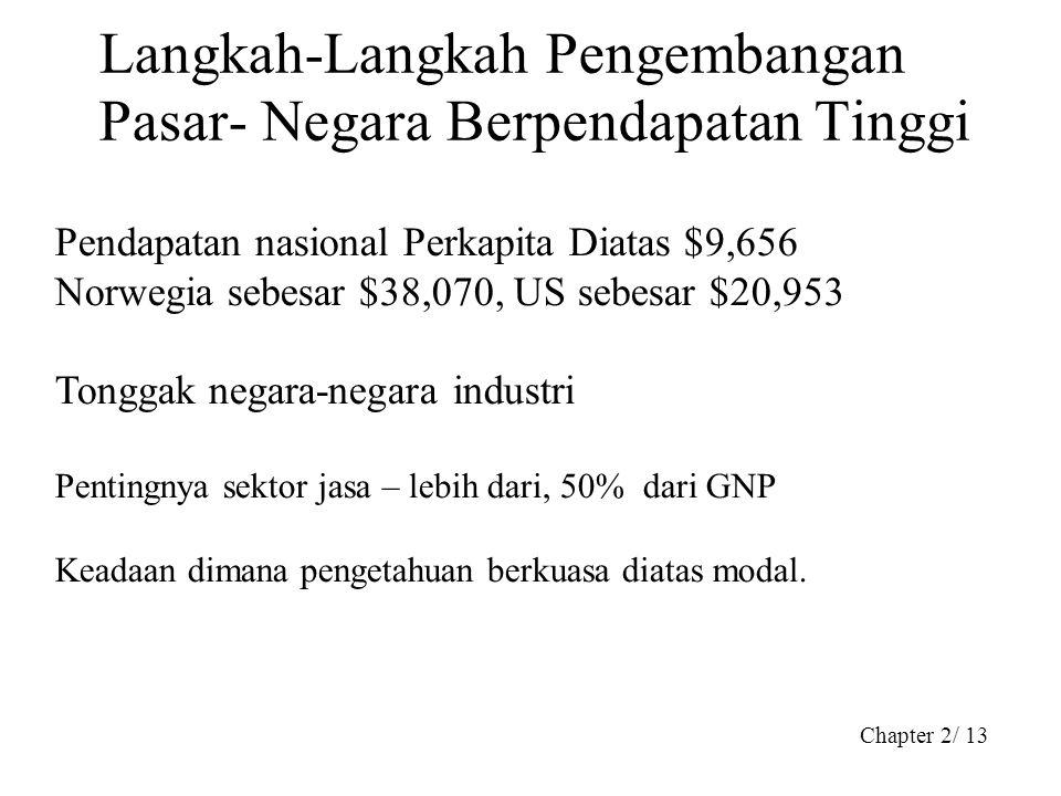 Langkah-Langkah Pengembangan Pasar- Negara Berpendapatan Tinggi