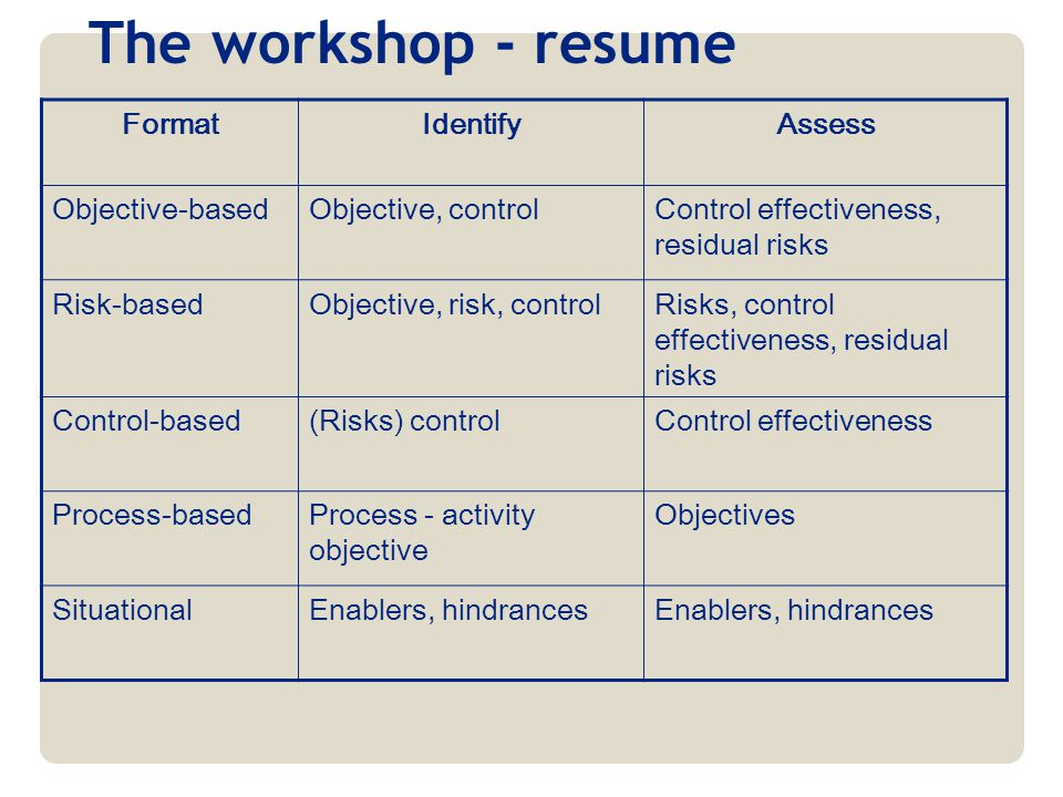 The workshop - resume Format Identify Assess Objective-based