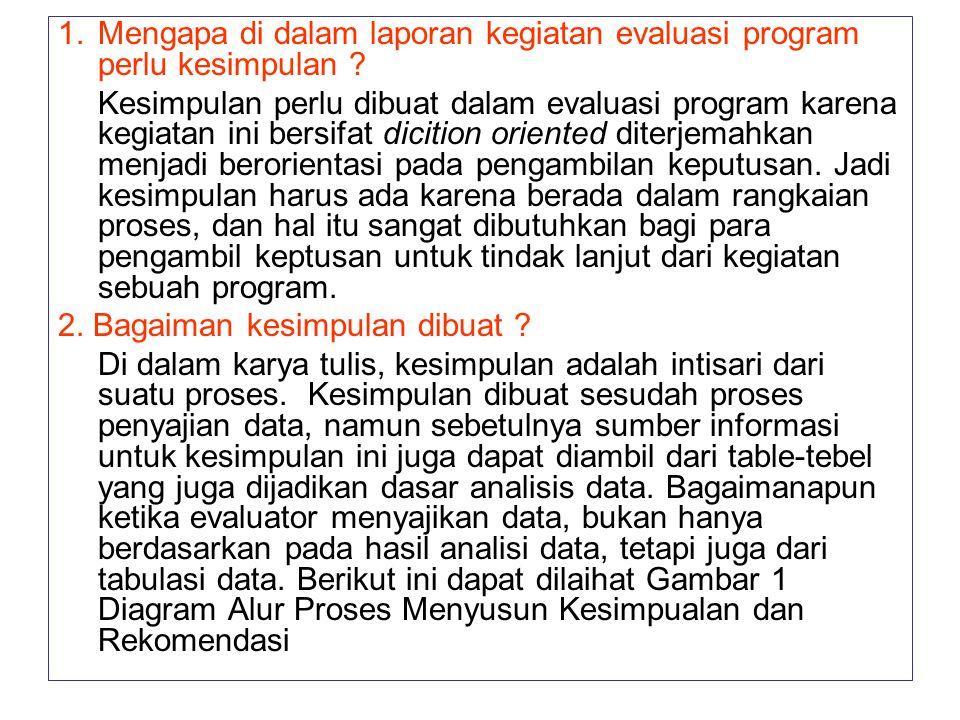 Mengapa di dalam laporan kegiatan evaluasi program perlu kesimpulan