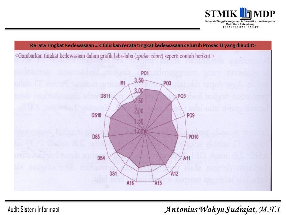 Rerata Tingkat Kedewasaan = <Tuliskan rerata tingkat kedewasaan seluruh Proses TI yang diaudit>