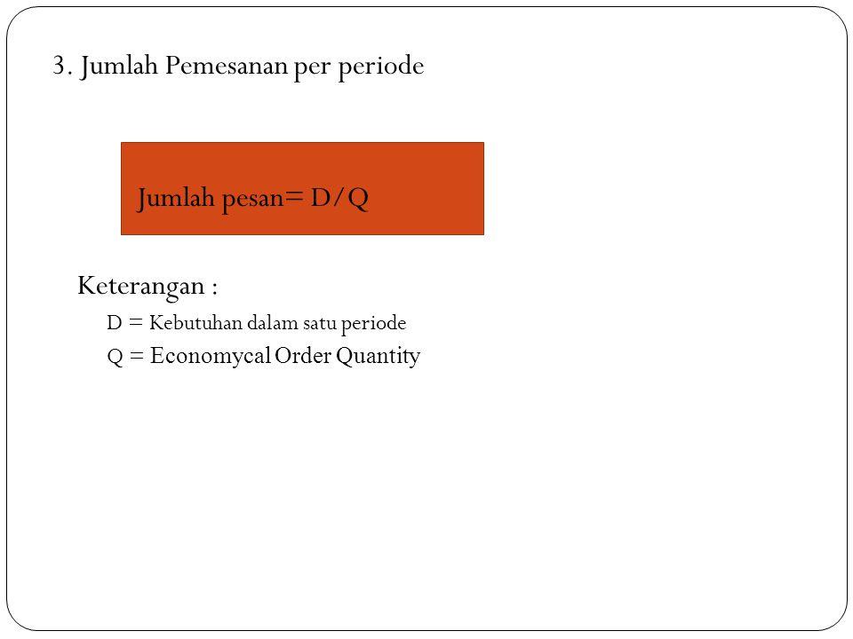 3. Jumlah Pemesanan per periode