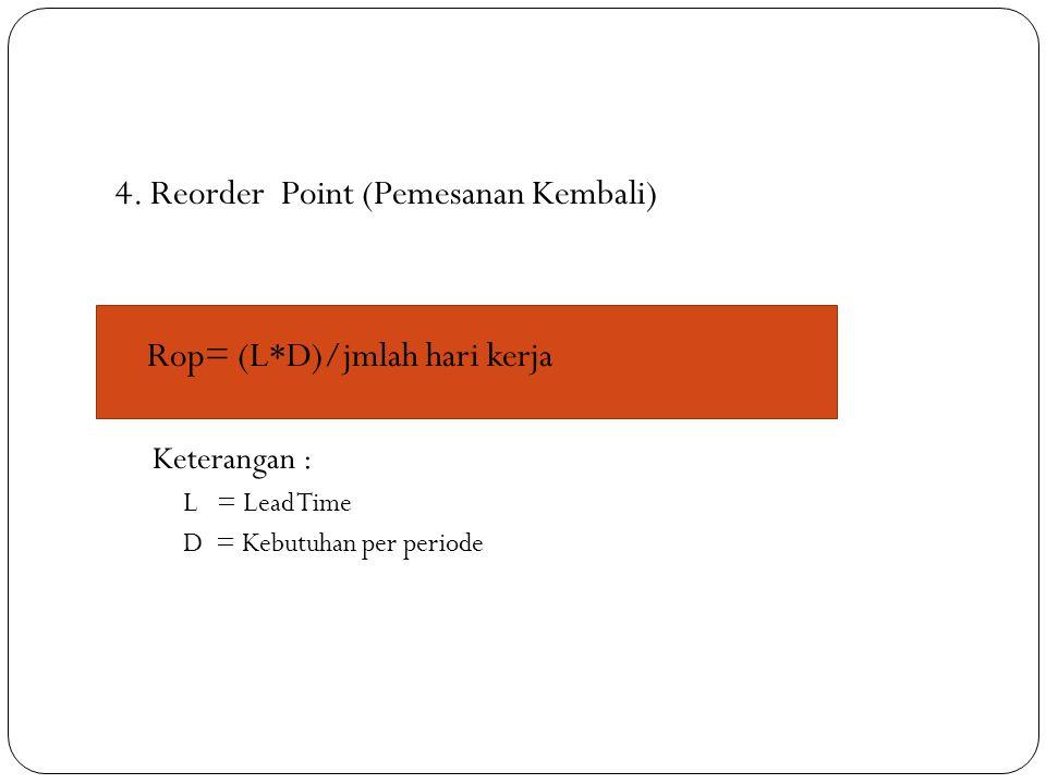 4. Reorder Point (Pemesanan Kembali)