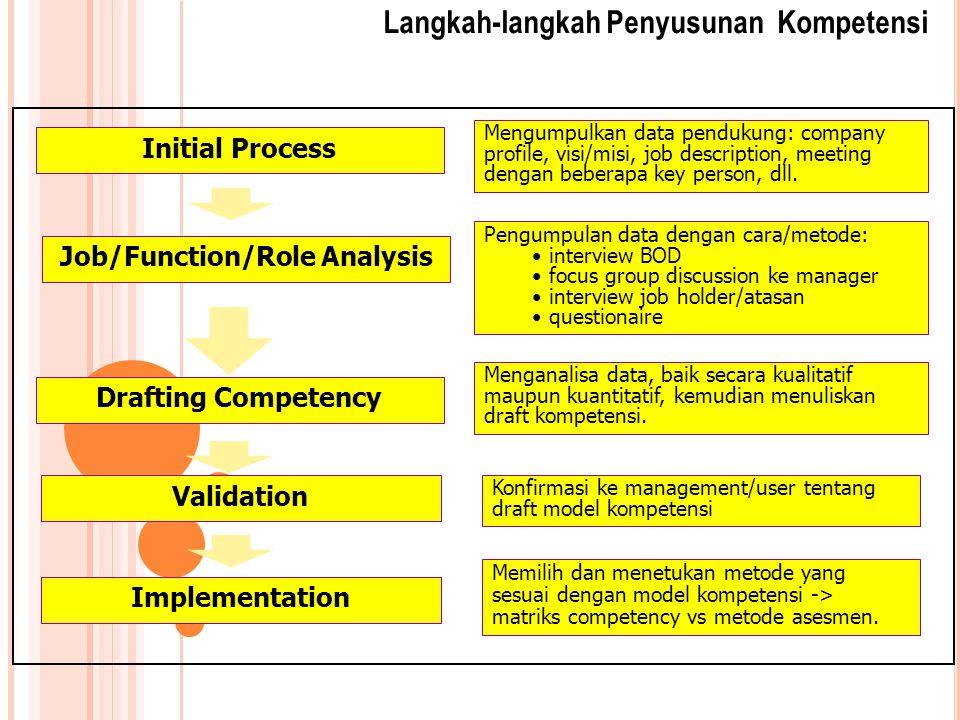 Langkah-langkah Penyusunan Kompetensi