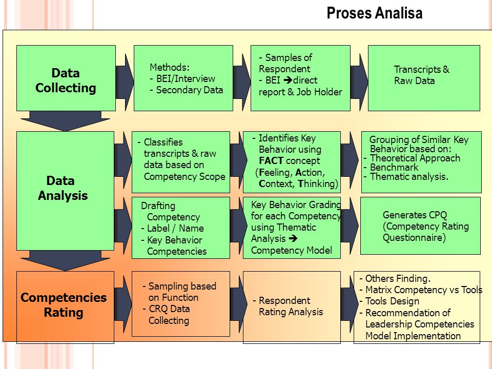 Proses Analisa Data Collecting Data Analysis Competencies Rating