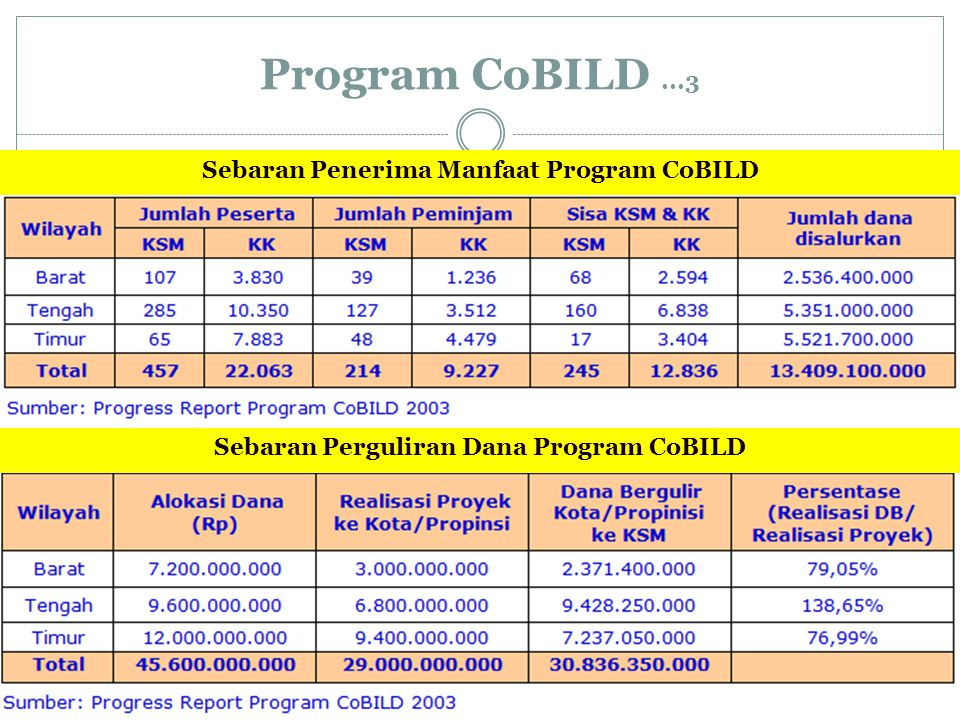 Program CoBILD ...3 Sebaran Penerima Manfaat Program CoBILD