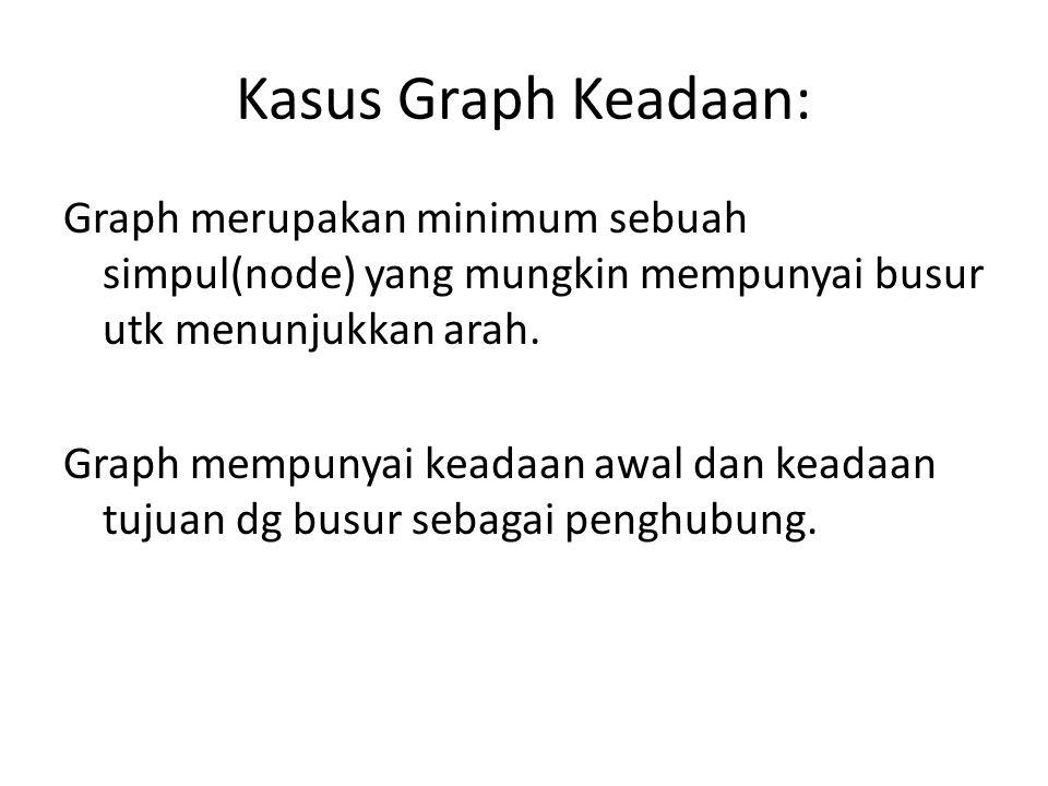 Kasus Graph Keadaan: