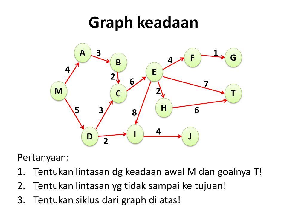 Graph keadaan Pertanyaan: