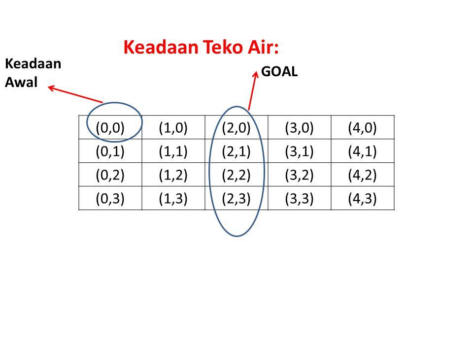 Keadaan Teko Air: Keadaan Awal GOAL (0,0) (1,0) (2,0) (3,0) (4,0)