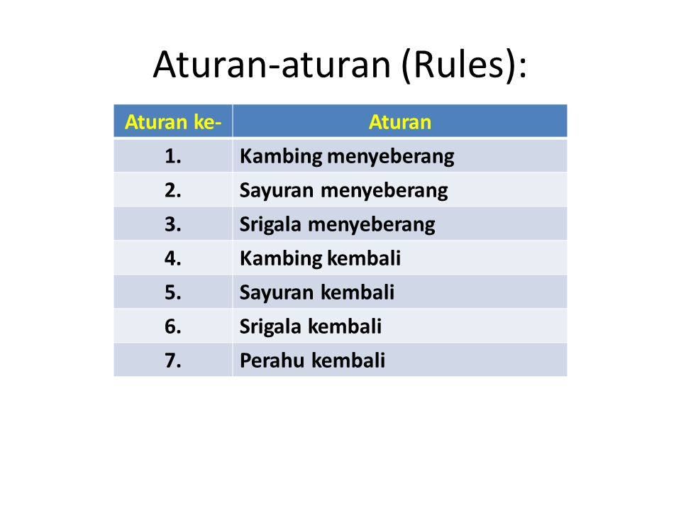 Aturan-aturan (Rules):
