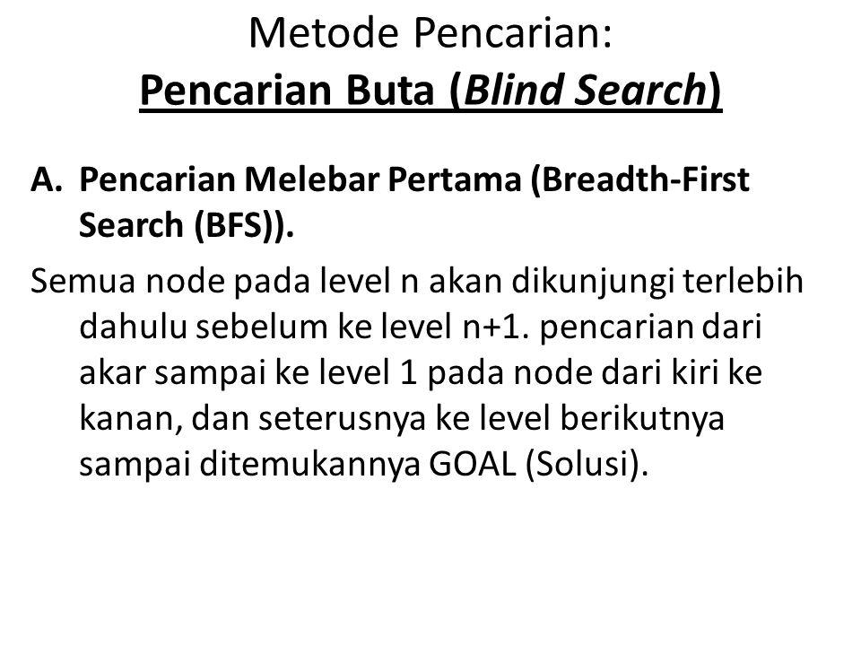 Metode Pencarian: Pencarian Buta (Blind Search)