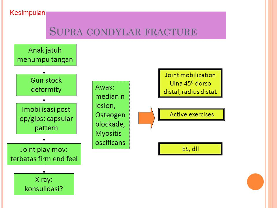 Supra condylar fracture