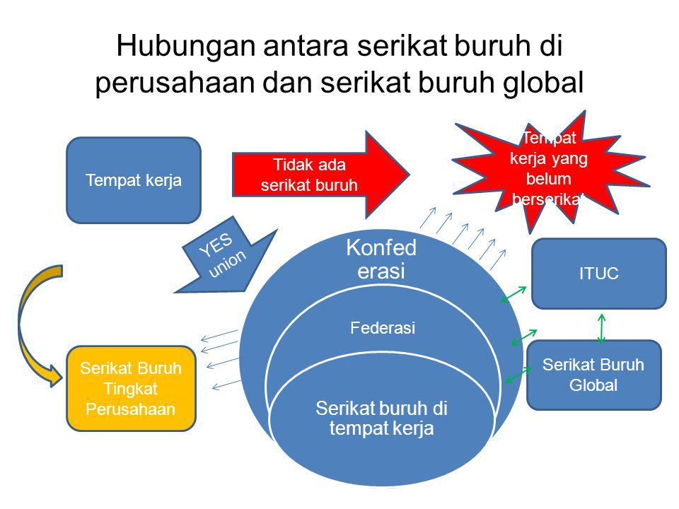Hubungan antara serikat buruh di perusahaan dan serikat buruh global