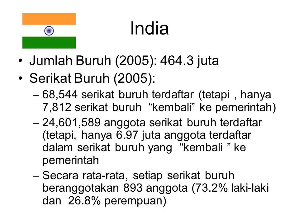 India Jumlah Buruh (2005): 464.3 juta Serikat Buruh (2005):