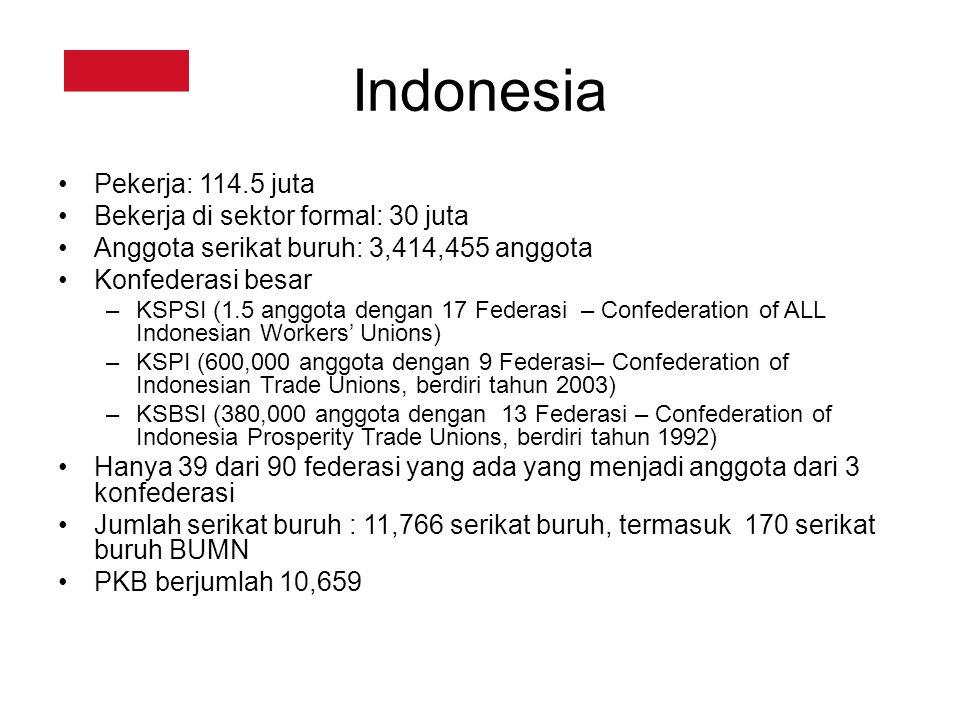Indonesia Pekerja: 114.5 juta Bekerja di sektor formal: 30 juta