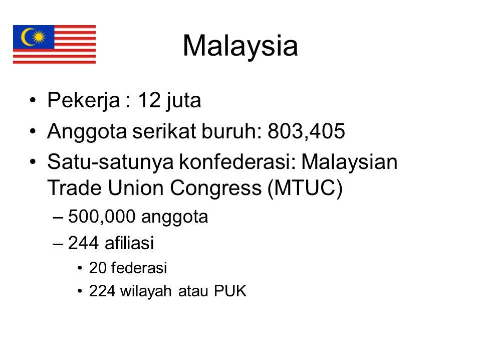 Malaysia Pekerja : 12 juta Anggota serikat buruh: 803,405