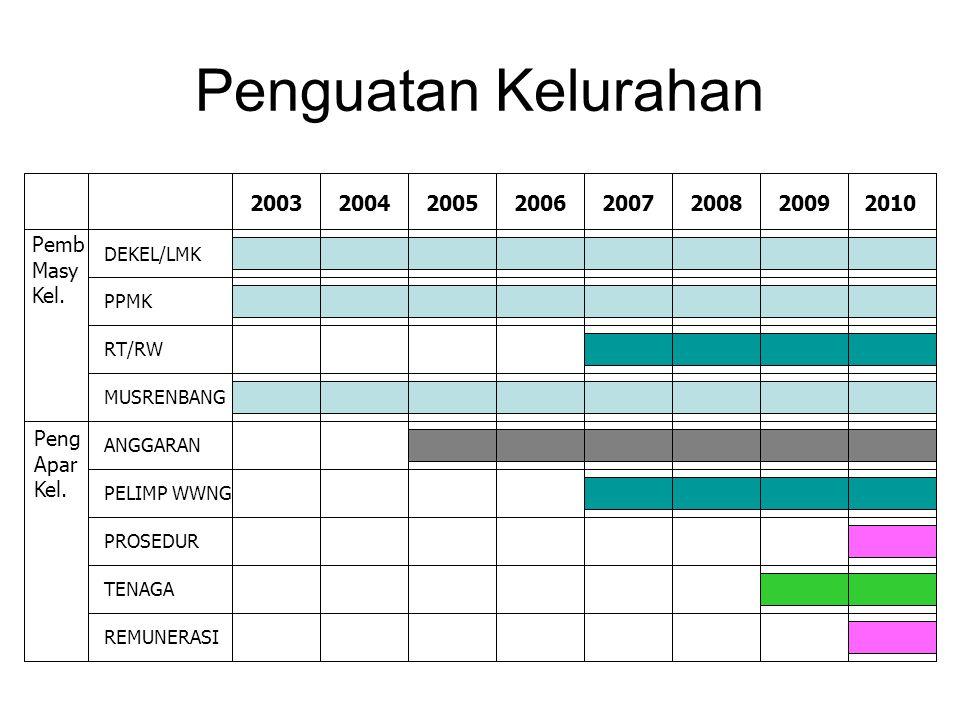 Penguatan Kelurahan 2003 2004 2005 2006 2007 2008 2009 2010 Pemb Masy