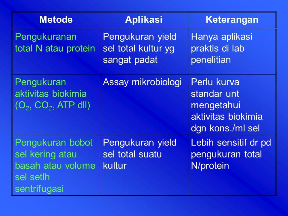 Metode Aplikasi. Keterangan. Pengukuranan total N atau protein. Pengukuran yield sel total kultur yg sangat padat.