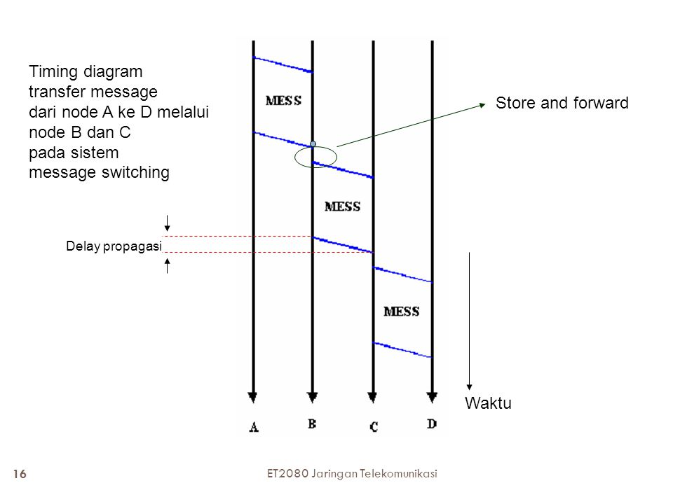 Timing diagram transfer message dari node A ke D melalui node B dan C