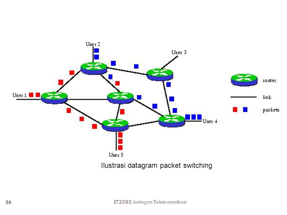 Ilustrasi datagram packet switching
