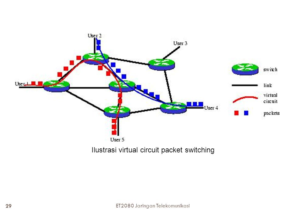 Ilustrasi virtual circuit packet switching