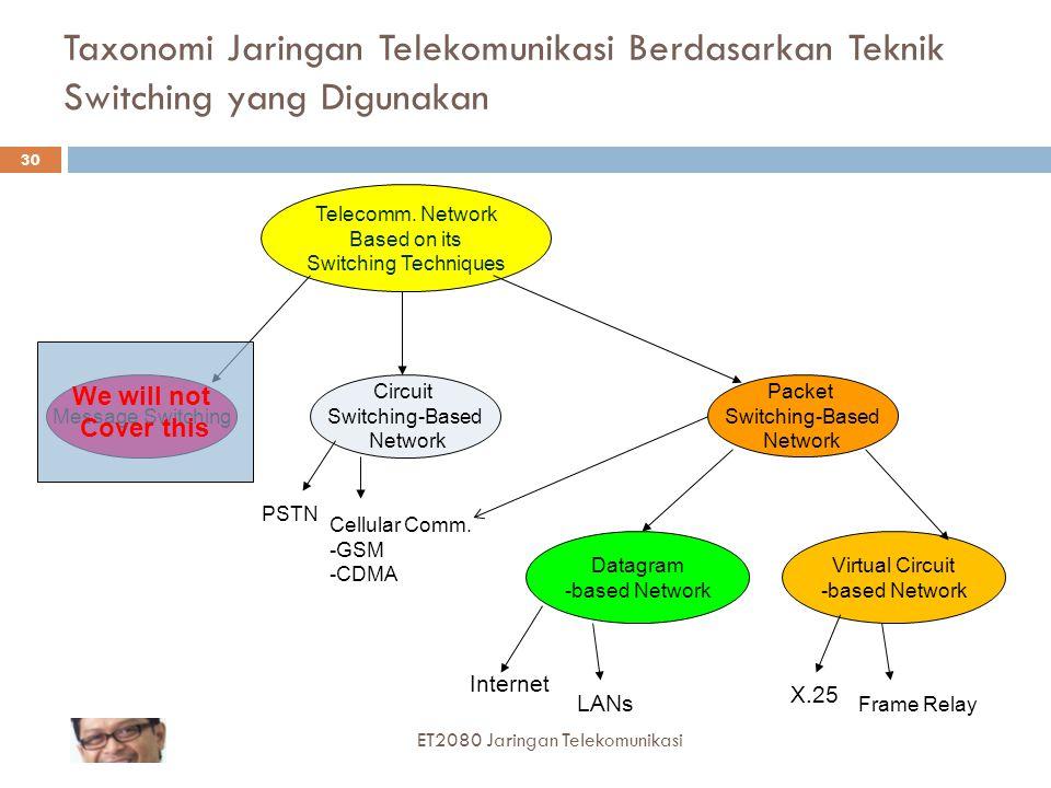 Taxonomi Jaringan Telekomunikasi Berdasarkan Teknik Switching yang Digunakan