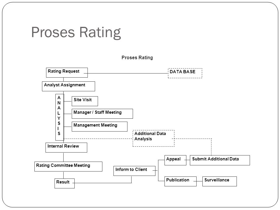 Proses Rating Proses Rating DATA BASE Rating Request