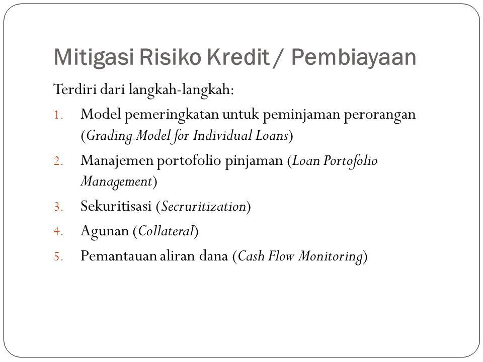 Mitigasi Risiko Kredit / Pembiayaan