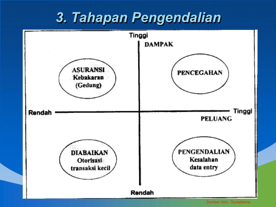 3. Tahapan Pengendalian Sumber Univ. Gunadarma