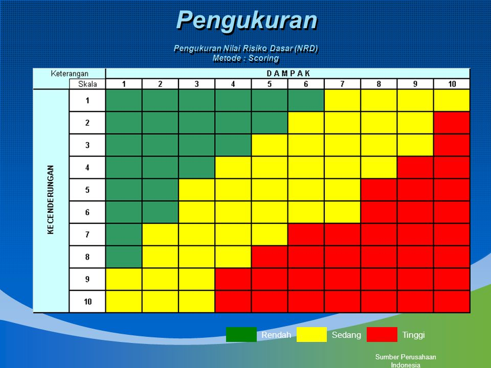 Pengukuran Nilai Risiko Dasar (NRD) Metode : Scoring