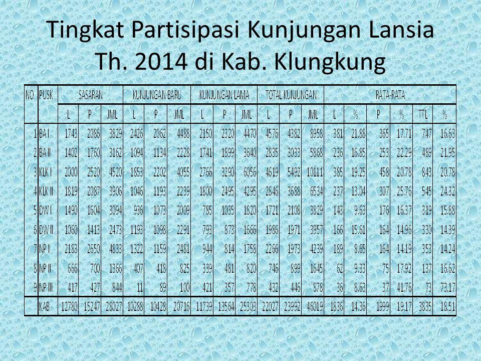 Tingkat Partisipasi Kunjungan Lansia Th. 2014 di Kab. Klungkung