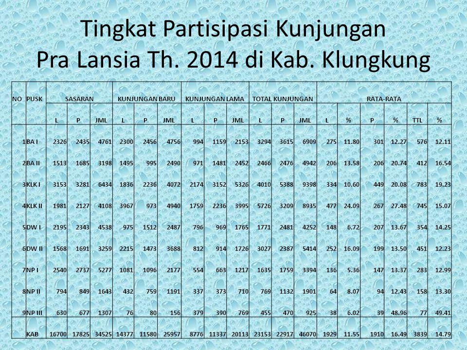 Tingkat Partisipasi Kunjungan Pra Lansia Th. 2014 di Kab. Klungkung