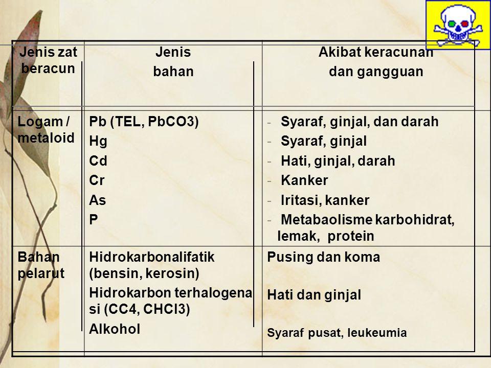 Jenis zat beracun Jenis bahan Akibat keracunan dan gangguan