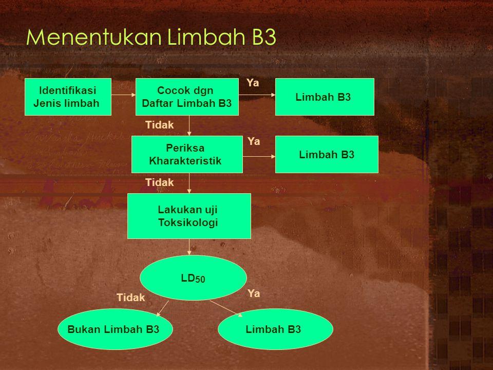 Menentukan Limbah B3 Ya Identifikasi Jenis limbah Cocok dgn
