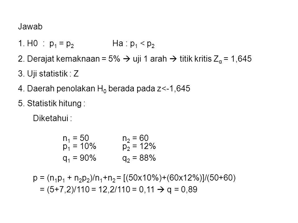 2. Derajat kemaknaan = 5%  uji 1 arah  titik kritis Zα = 1,645