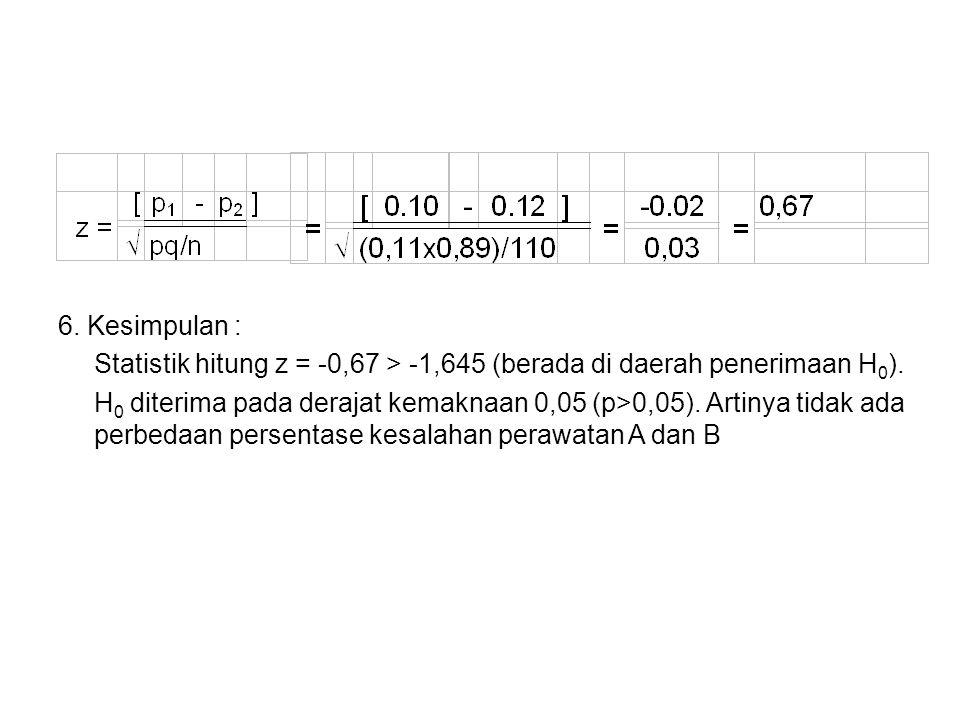 6. Kesimpulan : Statistik hitung z = -0,67 > -1,645 (berada di daerah penerimaan H0).