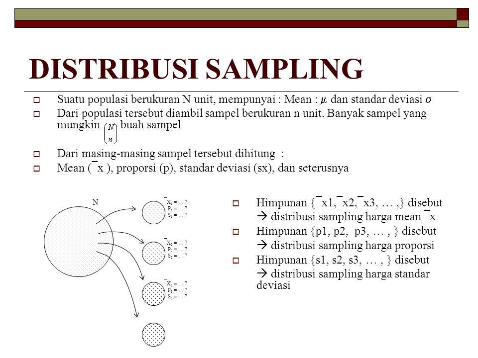 DISTRIBUSI SAMPLING Suatu populasi berukuran N unit, mempunyai : Mean :  dan standar deviasi 