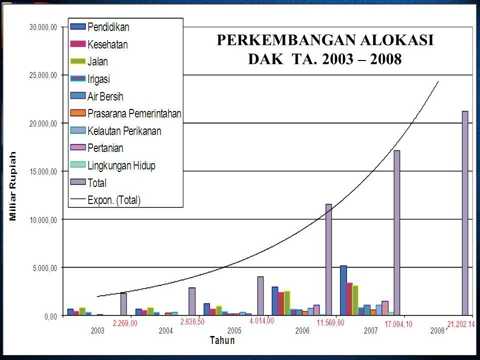 PERKEMBANGAN ALOKASI DAK TA. 2003 – 2008